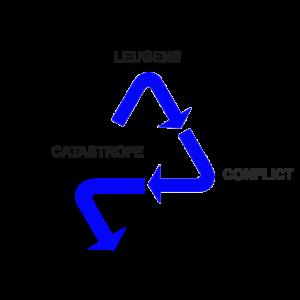 Leugens Conflict Catastrofe